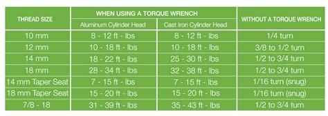 ngk      anti seize   threads   reduce torque