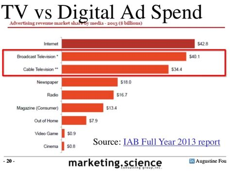 tv advertising spend us video ad spending vs tv ad spending 2014 by augustine fou