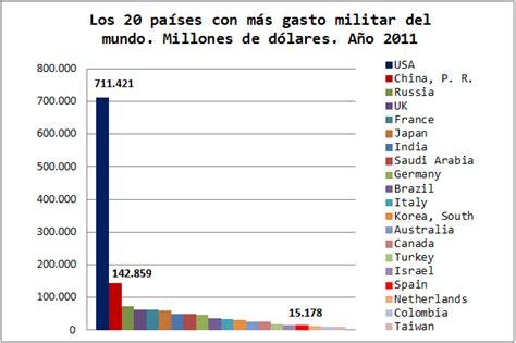 comparacin de los aumentos recibidos por los militares y los gasto militar en 2011 estados unidos devasta el ranking