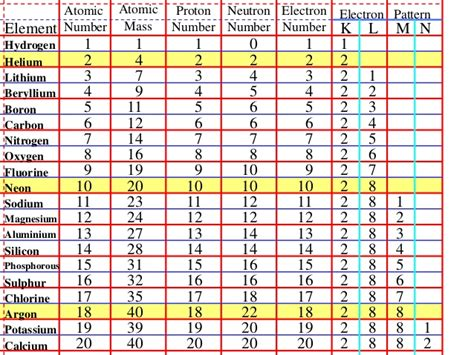 number of protons for nitrogen 2 1 2a atomic structure table and octet rule