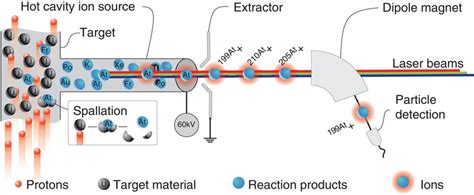 Laser Spectroscopy in source laser spectroscopy at isolde protons impinge on