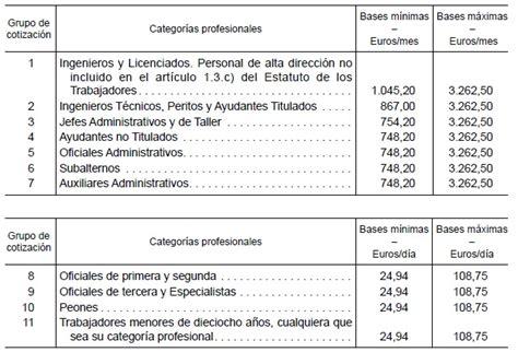 las bases de cotizaci 243 n 2016 suben el tope m 225 ximo un 1 ministerio de empleo y seguridad social bases cotizacion