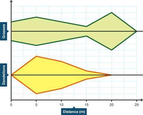 diagram of kite gcse bitesize transects and kite diagrams