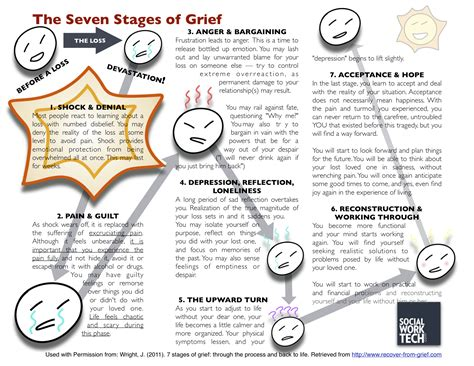 cycle of grief diagram the seven stages of grief middle school counseling ideas