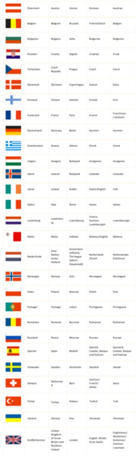 Englische Bewerbung Noten Englische Vokabeln Besser Lernen Tipps Und Tricks