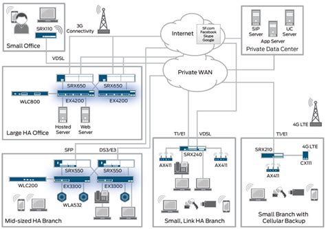 Juniper Firewall Srx220h2 juniper networks srx100 services gateway for the branch