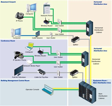 elv technologies structured cabling system
