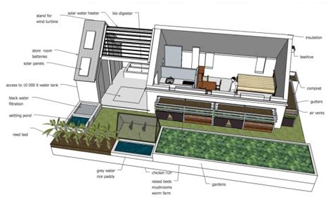 Green Housing Plans by Sustainable Sustainable Design The Free