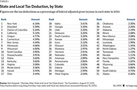 State Tax Table by Time To End The Federal Subsidy For High Tax States The