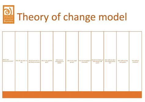 theory of change template familyschool logic model