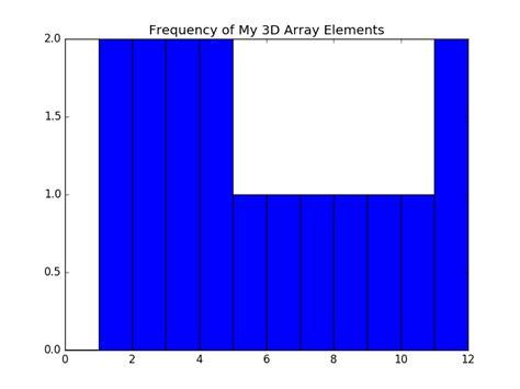 tutorial python numpy numpy tutorial array computing in python hacker noon