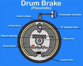 Simple Air Brake System Diagram Drum Brake Diagram Working Explained