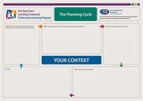 early years learning framework planning templates rachael s e portfolio