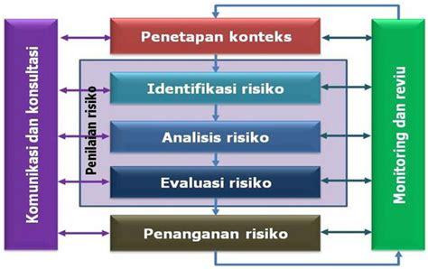 Manajemen Risiko Prinsip Penerapan Dan Penelitian penerapan manajemen risiko berinisiatif menjadi kreatif sekaligus inovatif direktorat