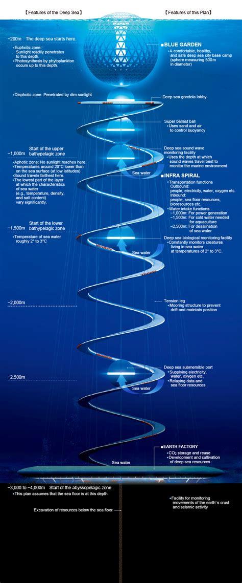 infographic underwater cities   future maritime cyprus