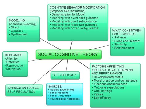 Behavior Modification Bandura by Image Result For Bandura Social Cognitive Theory Nce Agh