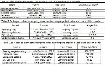 detiknews rss feed alwinraymondsoleman karakteristik indeks tanah lempung