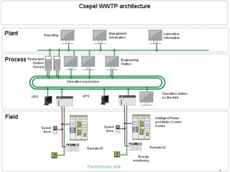 wastewater treatment plants planning design and operation second edition books 10 water sewage treatment plant design images water