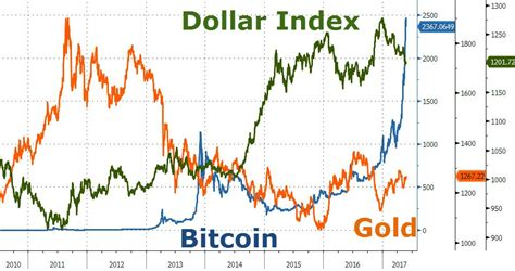 bitcoin gold news the fringe news on gold dollars bitcoin