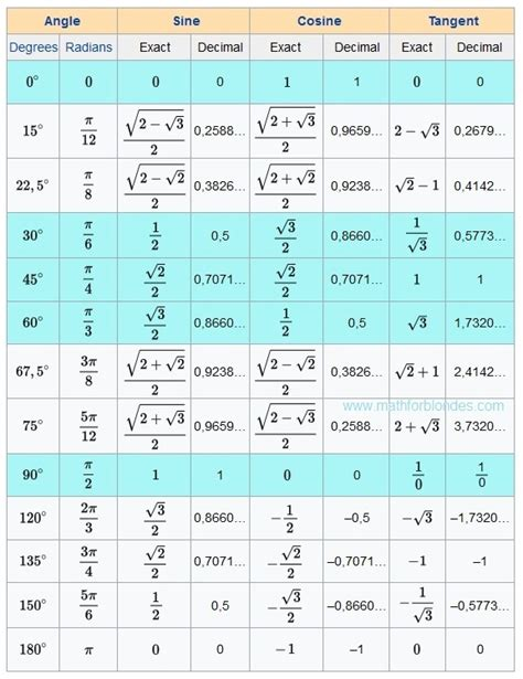 Cos Table by Mathematics For