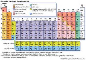 Noble Gases Periodic Table by Noble Gas Encyclopedia Children S Homework Help