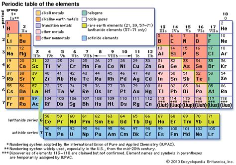 Noble Gases On Periodic Table by Noble Gas Encyclopedia Children S Homework Help