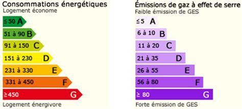 Ges Et Classe énergie 5228 by Classe 233 Nergie Et Emissions De Gaz 224 Effet De Serre Ges