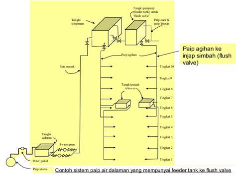 Alkaly Feeder Unit Tangki Air sistem bekalan air