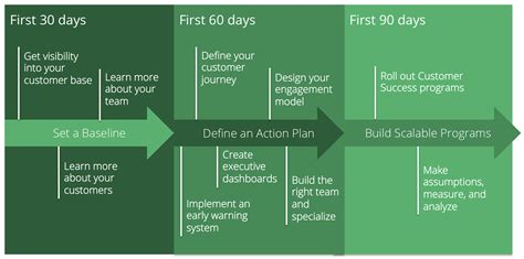the 90 days plan template 90 days business plan exles hunecompany