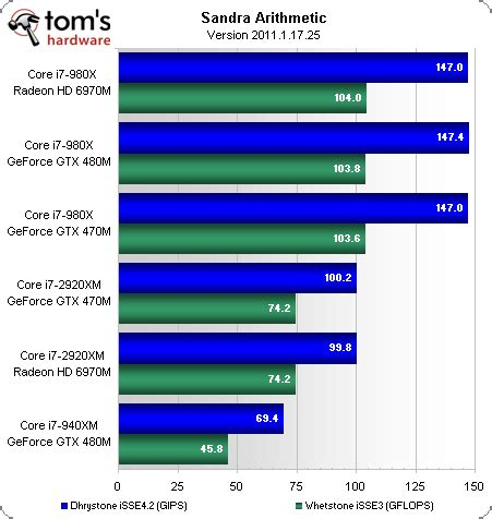 mobile cpu benchmarks benchmark results sisoftware cpu mobile gaming