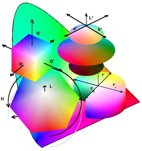 xyz color space colorspace transformations file exchange matlab central