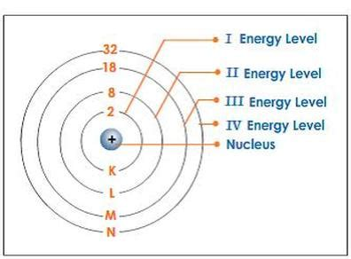 pattern of increasing energy level main energy levels or shells sublevels or subshells