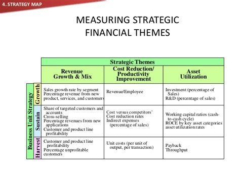 strategic themes exles balanced scorecard brief understanding