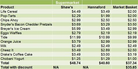 New Basket List Biru Low how low are market basket prices really new hshire