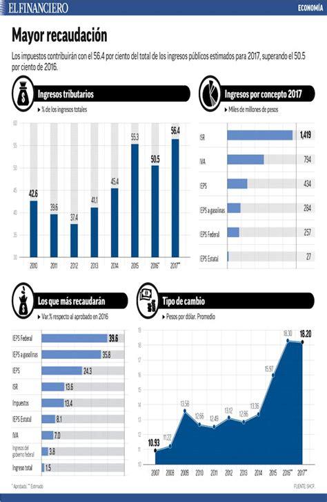 porcentaje deducible de consumo en restaurant 2016 limite deducciones gastos de restaurant isr 2016