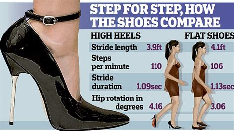 how to make high heels more comfortable to walk in study finds women wearing heels more attractive than those