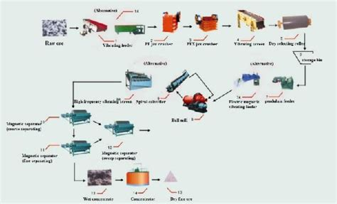 sinter plant process flow diagram 2012 august 171 crusher and mill for sale