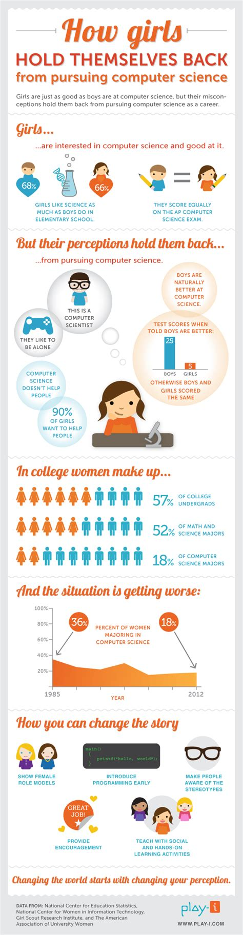 girls hold    pursuing computer science