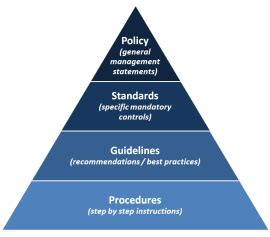 policies and procedures knowledge building pinterest