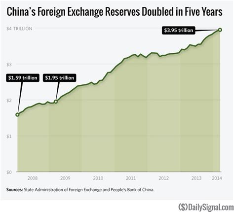 china 4 trillion dollars china foreign exchange reserves 4 trillion and counting