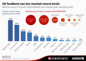 emergency foodbank users by region 2015 2016 uk statistics