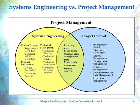 design engineer vs systems engineer principles of systems engineering introduction overview