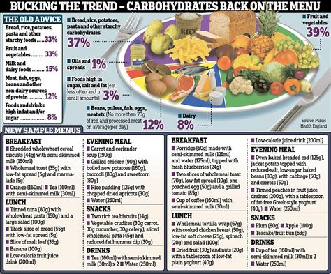 carbohydrates banned in canada what we should be every day according to the
