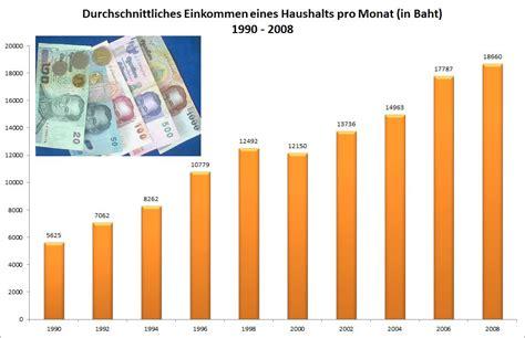 Eigentumswohnung Monatliche Kosten by Monatliche Kosten Singlehaushalt Prikazgl