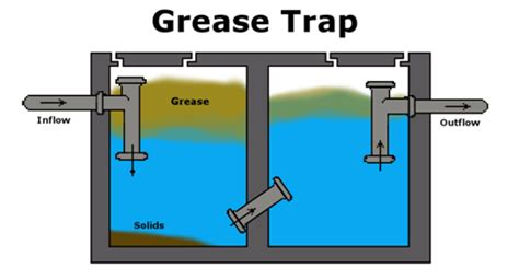kitchen grease trap design kitchen grease trap design make a free small business