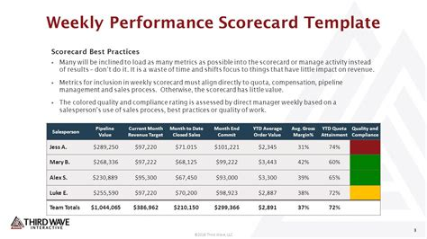 performance scorecard template sale enablement toolkit ppt