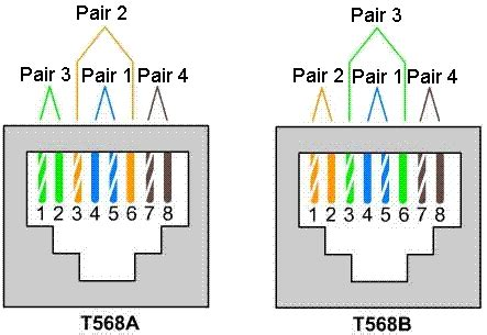 computer networks demystified utp cable termination