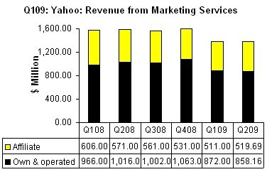 Shocking Report Suggests Yahoo Is Profiting From The - q2 09 yahoo reports 141m net profit revenue yoy