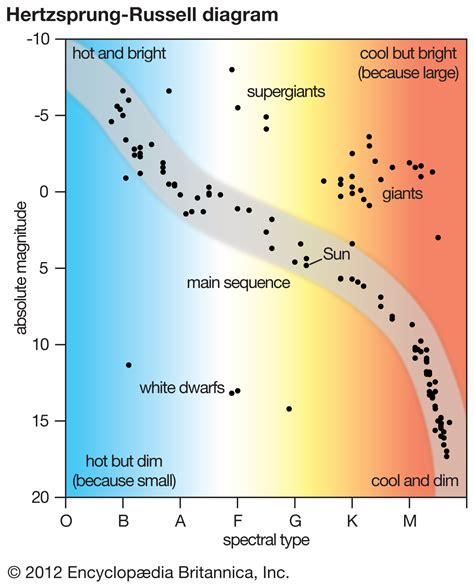 what is the definition of hertzsprung diagram related keywords suggestions for hertzsprung