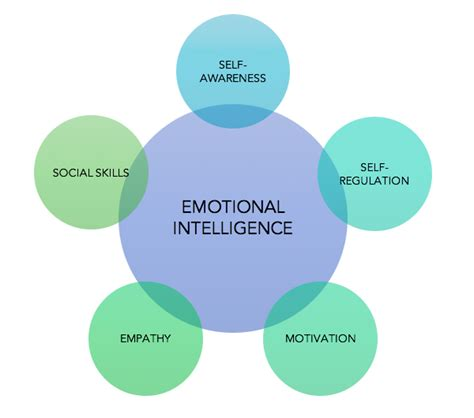 how to analyze emotional intelligence and cognitive behavioral therapy books emotional intelligence what is it and how do we develop